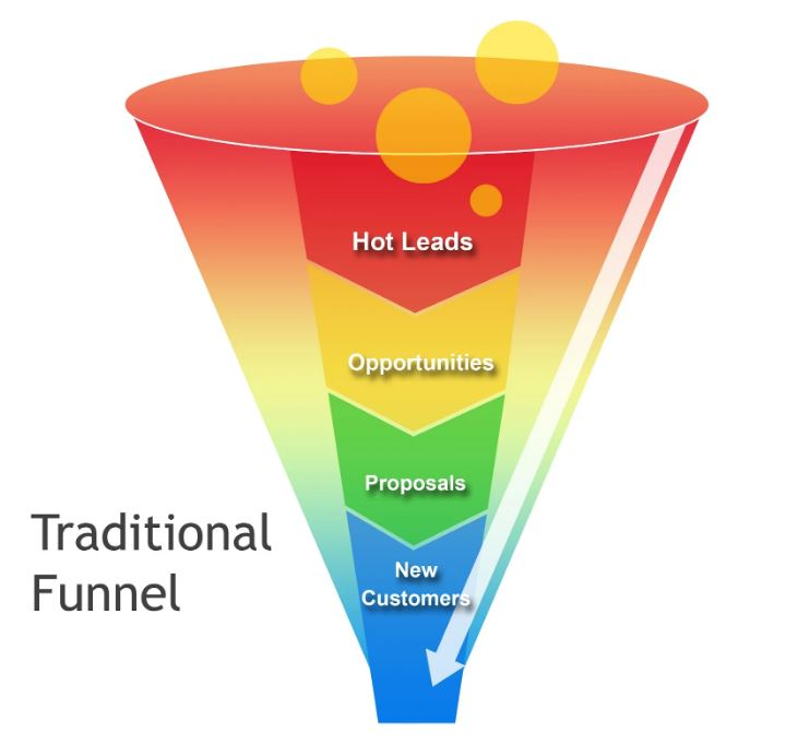 Connversion Funnel Analyse